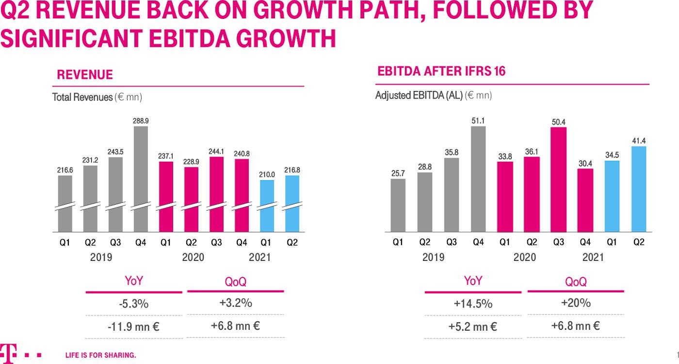 infografic Telecom Q2 2021 Performance