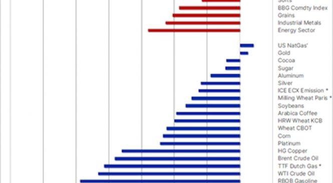 Analiză Saxo Bank: mărfurile, afectate de dolar, Coronavirus și îndoielile privind China