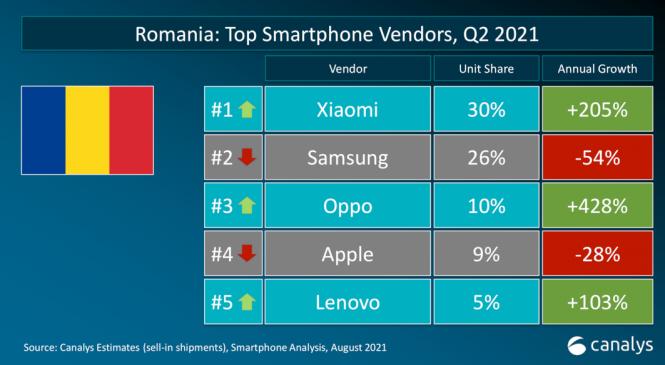 Canalys: În T2 2021 Xiaomi urcă pe prima poziție în topul livrărilor de smartphone-uri din România