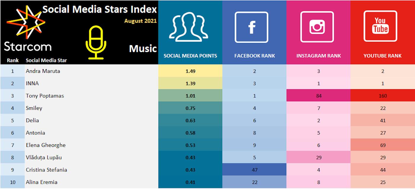 1 Social Media Stars Index August 2021