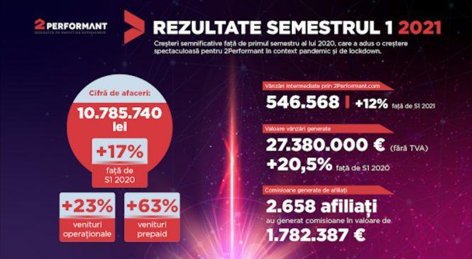 2Performant înregistrează o cifră de afaceri de 10,7 milioane de lei în primul semestru al anului, cu 17% mai mult decât aceeași perioadă a anului trecut