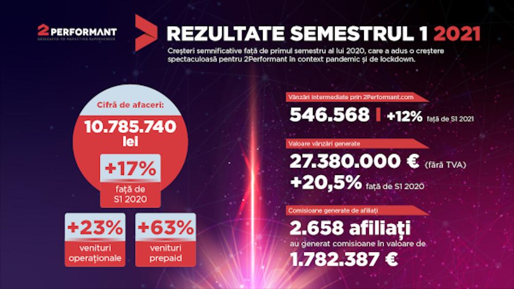2P_Infografic cifre 2021 1