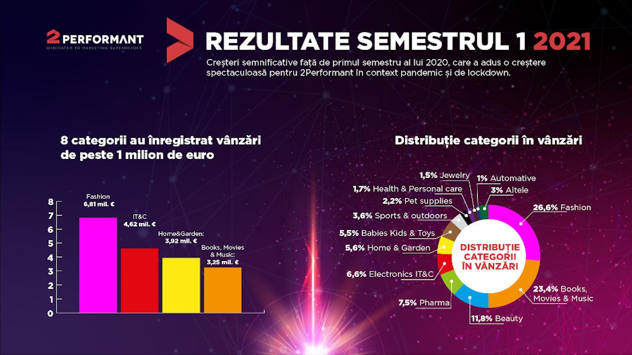 2P_Infografic cifre 2021 2