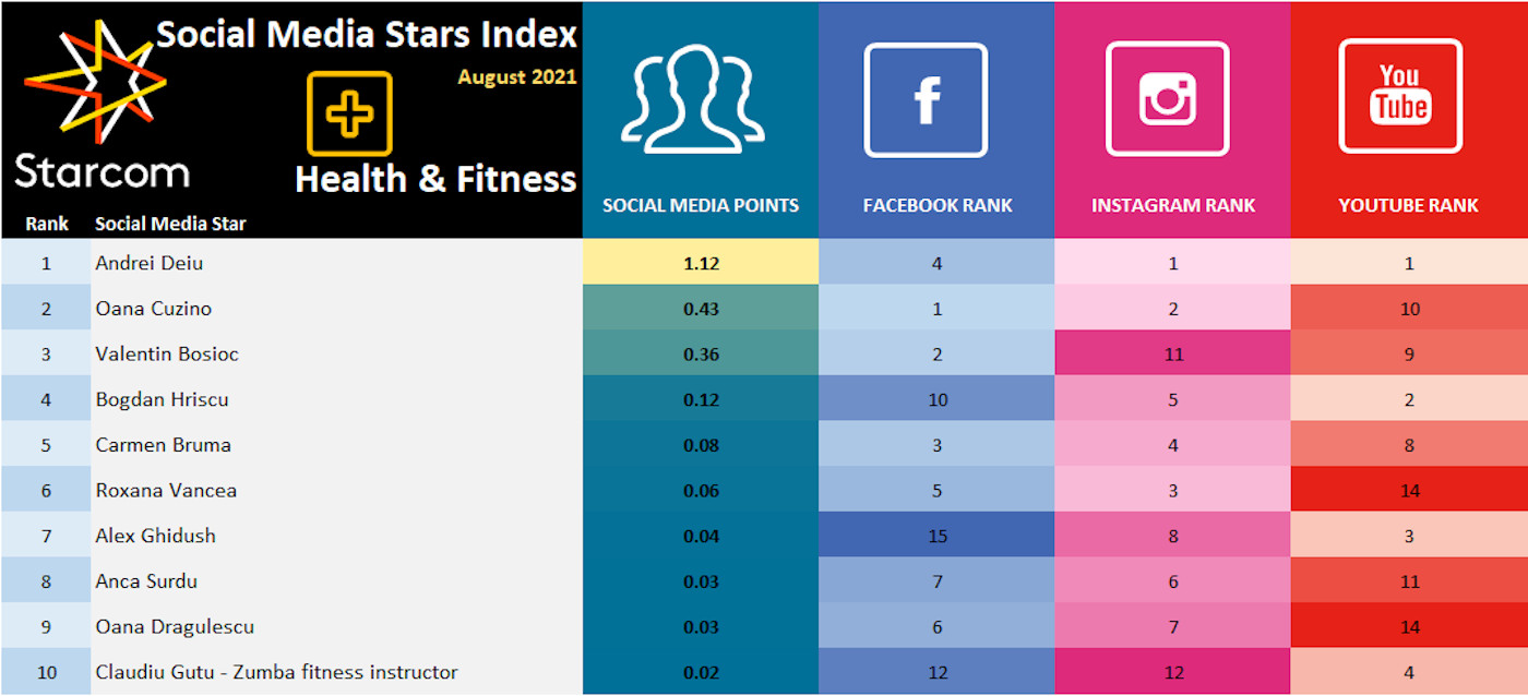 4 Social Media Stars Index August 2021 - Health & Fitness