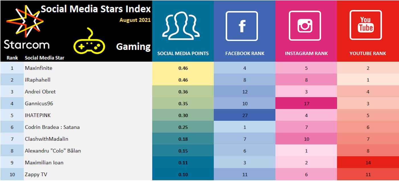 5 Social Media Stars Index August 2021 - Gaming