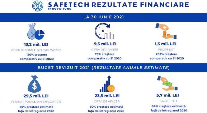 Safetech Innovations raportează o creștere de 76% a cifrei de afaceri și de 202% a profitului net în primele șase luni din 2021