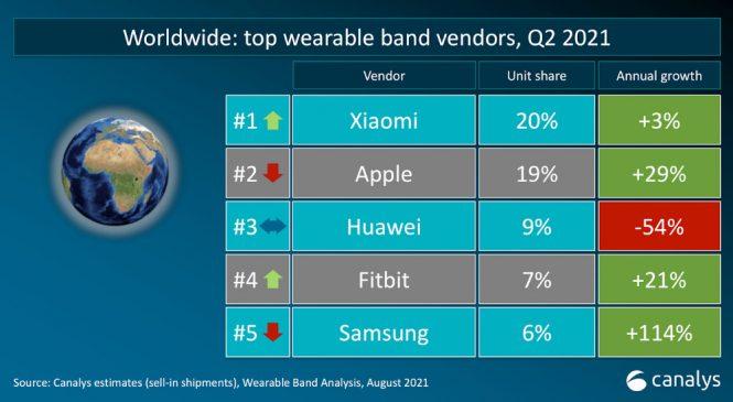 Xiaomi, pe primul loc în topul producătorilor de smart band-uri din lume