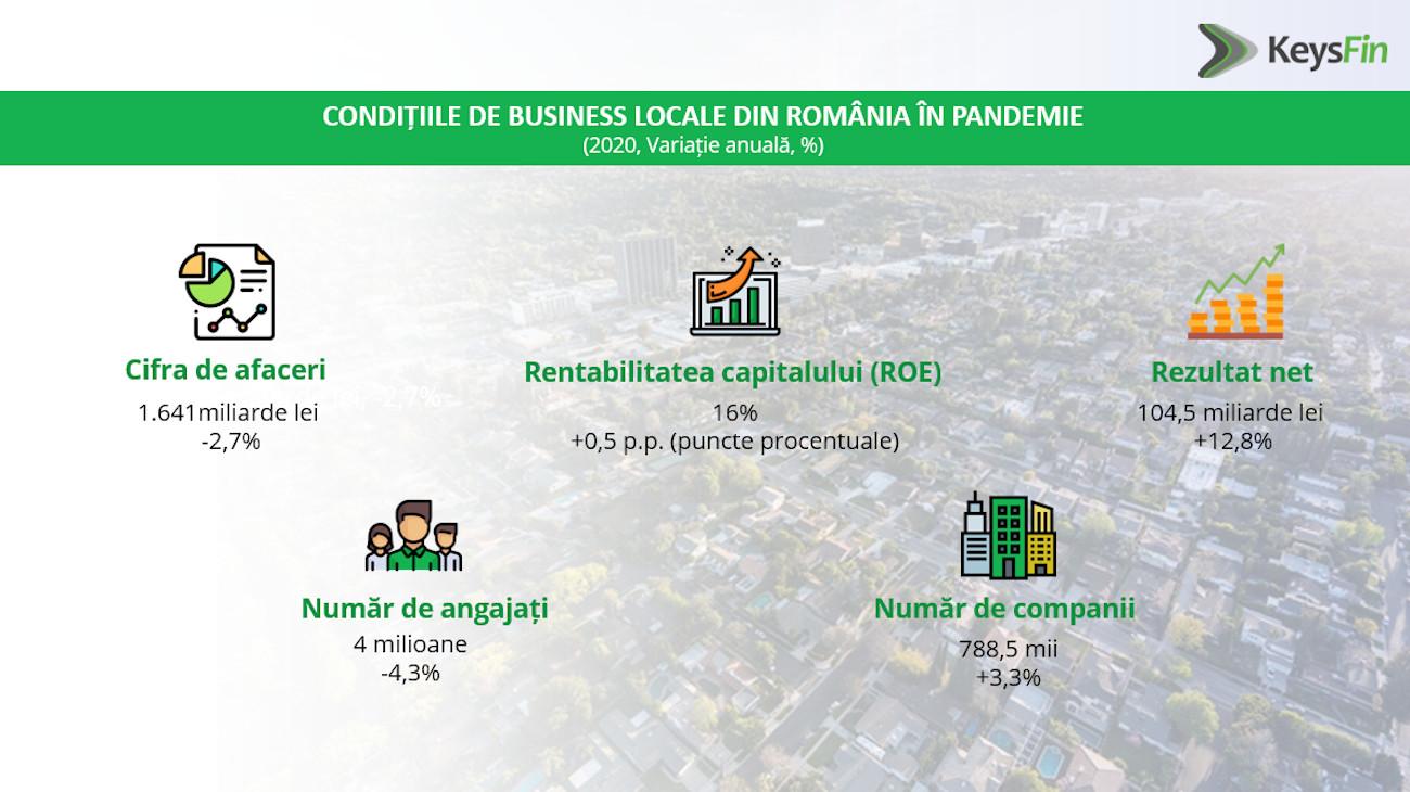 conditii business Romania_KeysFin 1