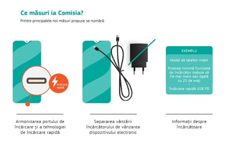 Comisia propune un încărcător comun pentru dispozitivele electronice