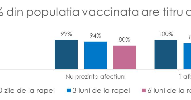 """Studiu MedLife: """"Aproape 80% dintre cei vaccinați prezintă un nivel protectiv de anticorpi în fața formelor grave de COVID-19, chiar și la 6 luni după rapel. Doza a III-a de vaccin devine prioritară pentru bărbații de peste 50 de ani cu diabet, obezitate, boli oncologice sau cardiovasculare și fără istoric COVID"""""""