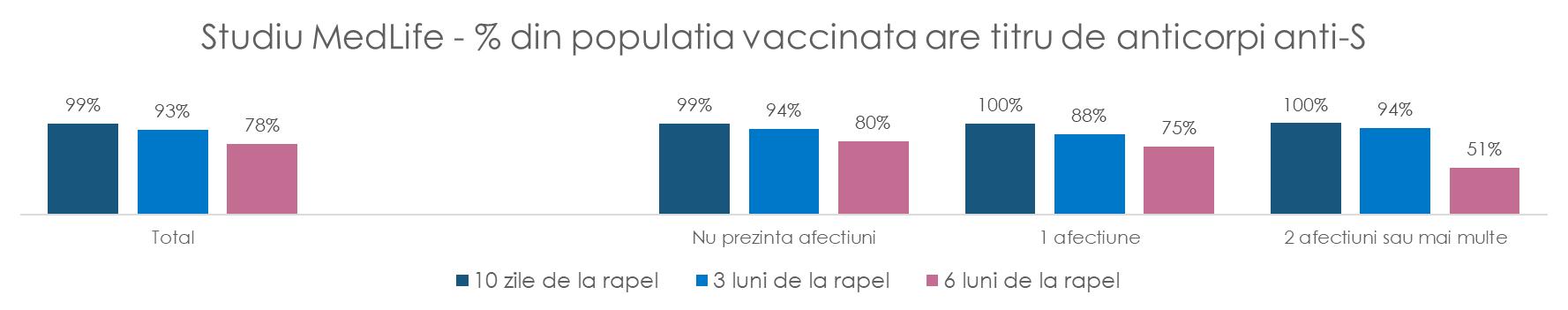 studiu medlife anticorpi covid post rapel vaccin