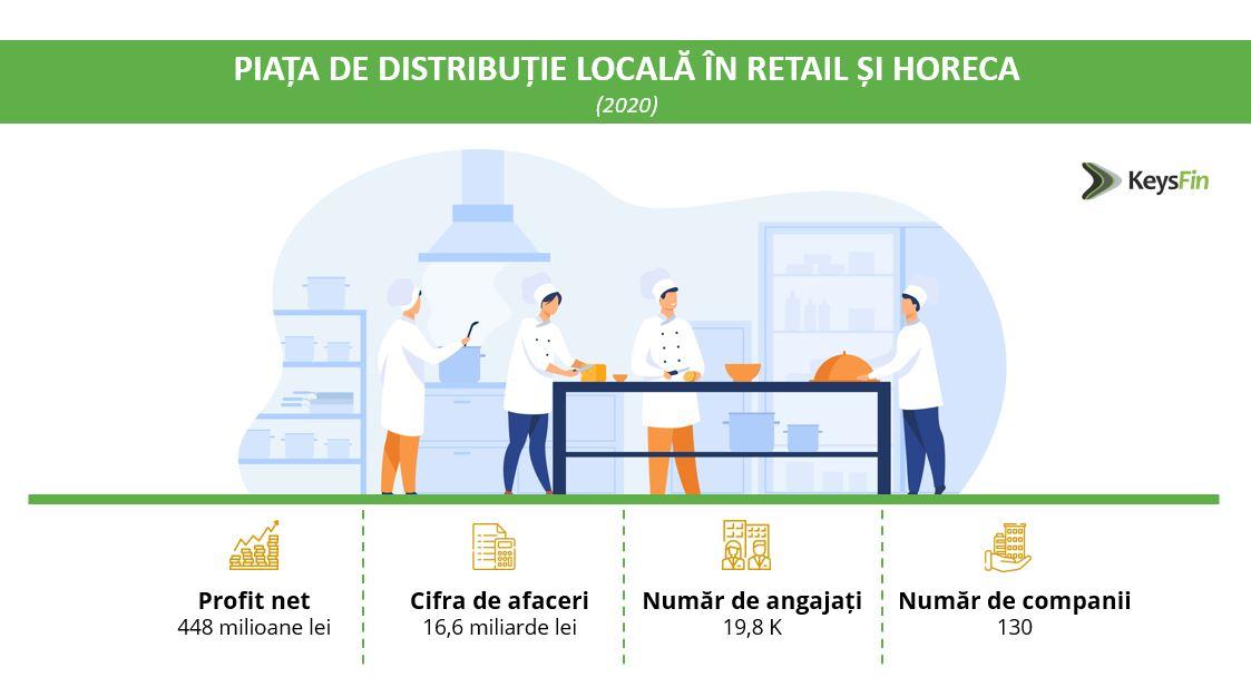 piata distribuitori retail horeca 2021