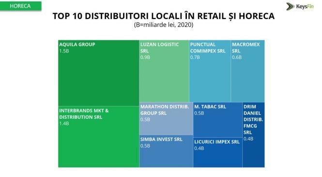 Analiză Keysfin: piața de distribuție locală în retail și horeca, nivel record în 2021