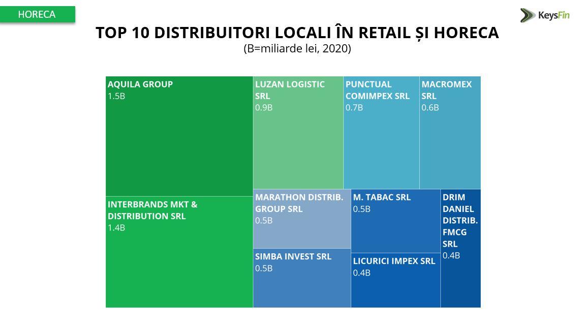 piata distributie retail horeca 2021