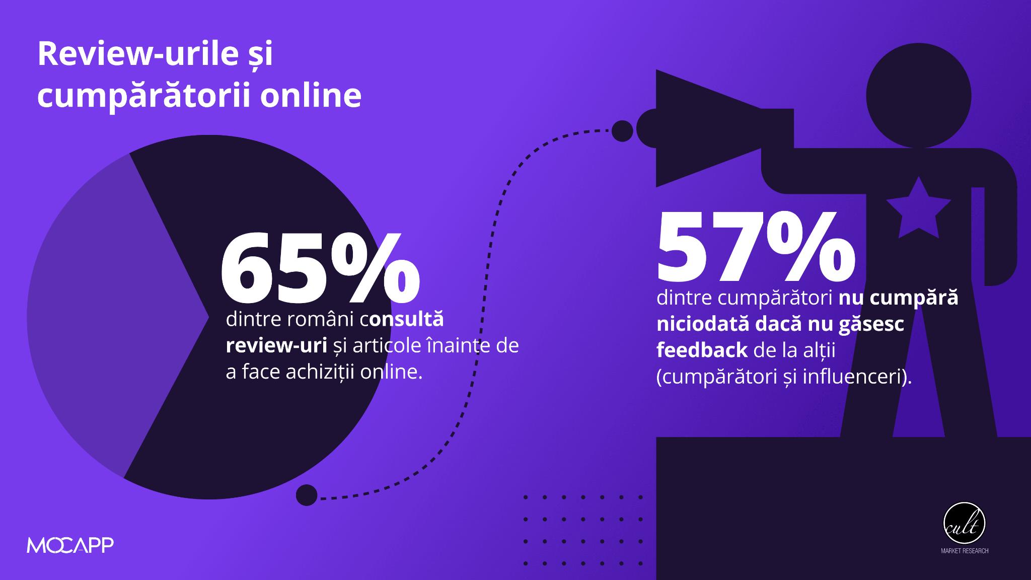 cumparaturi review online studiu