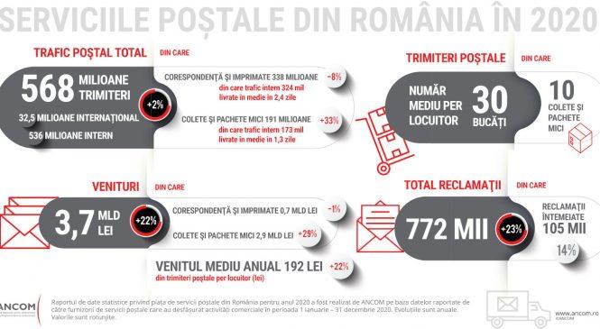 În 2020, valoarea pieței serviciilor poștale a crescut cu 22%, până la 3,7 miliarde de lei