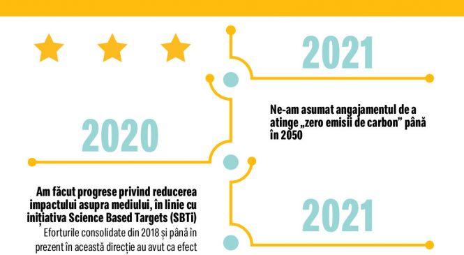 """McDonald's își asumă angajamentul de a atinge obiectivul """"zero emisii de carbon"""" până în 2050"""