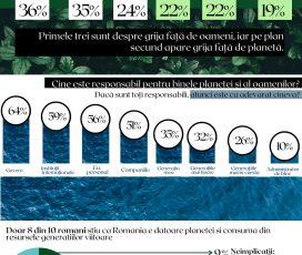 6 din 10 români cred că generațiile următoare se vor confrunta cu mari catastrofe climatice, arată un studiu realizat de Ambasada Sustenabilității în România cu ocazia lansării Zilei Sustenabilității