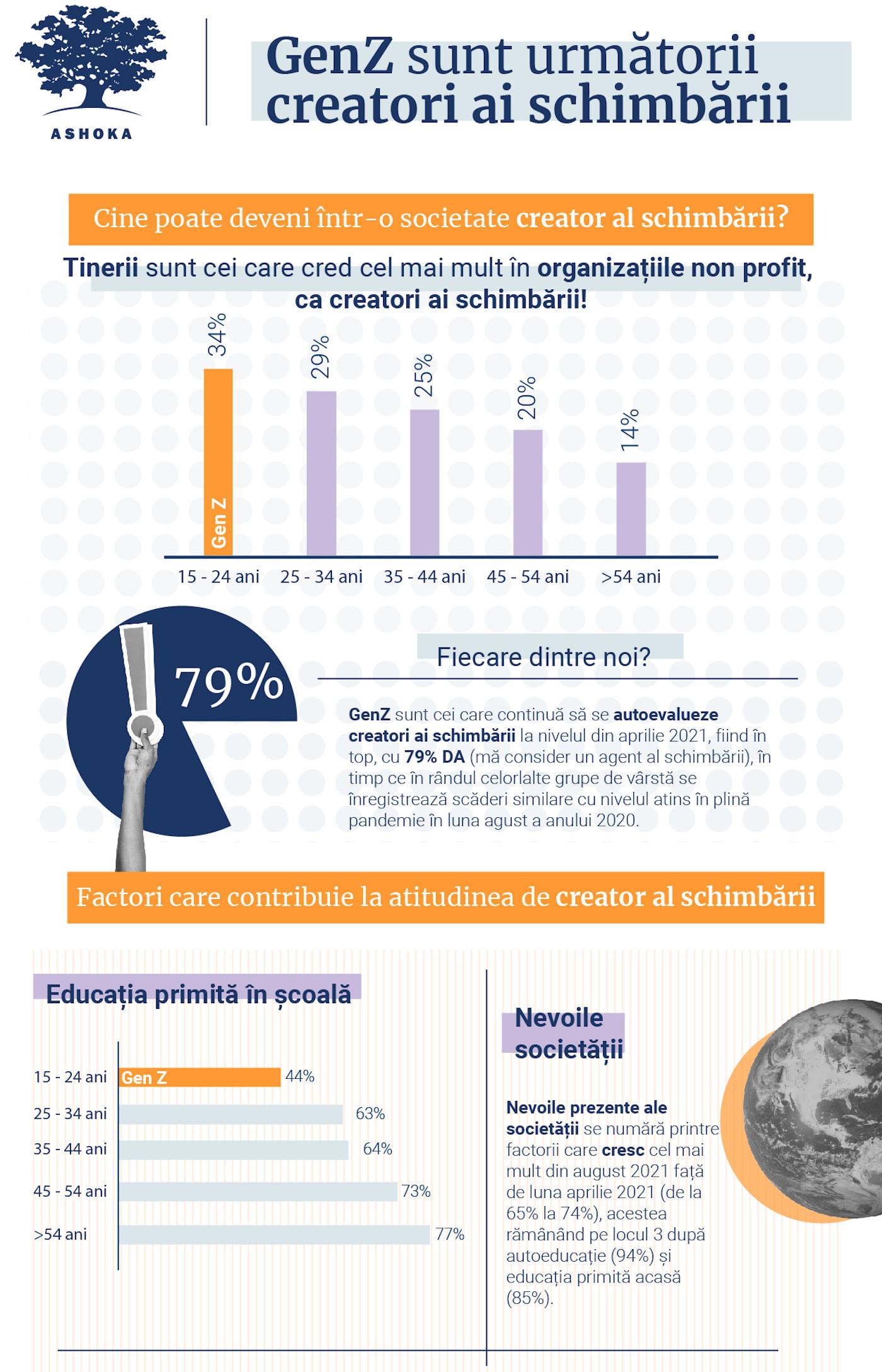 infografic 1 Barometru Ashoka Octombrie 2021