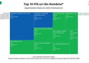 Analiză KeysFin: Creditele acordate de IFN-uri, nivel record în 2021