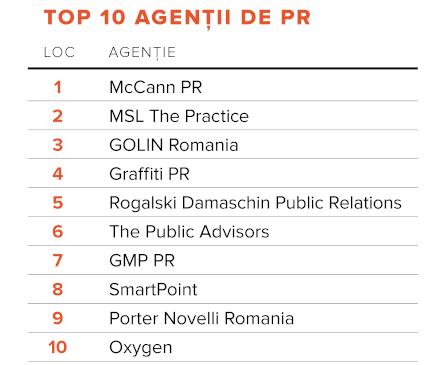 Biz PR România – Cele mai performante agenții de PR în 2021